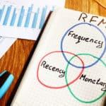 Rfm Recency Frequency Monetary Value Written In A Note.