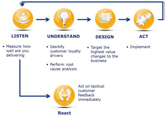 customer-feedback-process