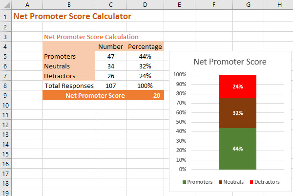 how to calculate net promoter score in excel  with download