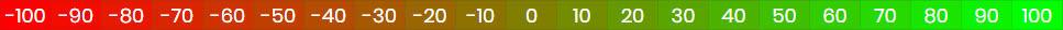 The full Net Promoter Score range